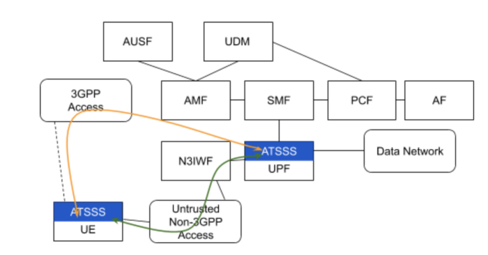 Simplified architecture of the 5G core showing the positioning of the ATSSS component as an entry point for 3GPP and non-3GPP networks