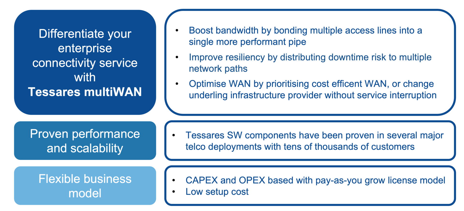 Benefits of MultiWAN: Boost bandwidth, improve resiliency and prioritise the most cost efficient networks.